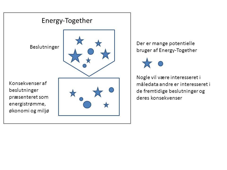Der er mange potentielle bruger af Energy-Together Nogle vil være interesseret i måledata andre er interesseret i de fremtidige beslutninger og deres konsekvenser Beslutninger Konsekvenser af beslutninger præsenteret som energistrømme, økonomi og miljø Energy-Together