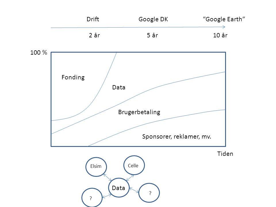 Fonding Data Brugerbetaling Sponsorer, reklamer, mv.