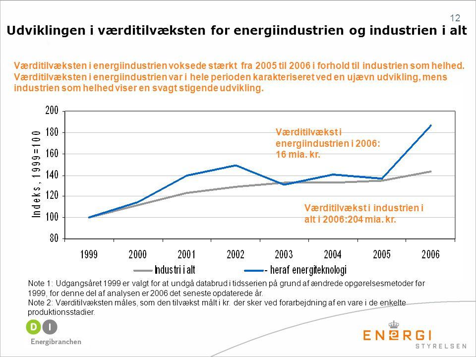 12 Værditilvækst i energiindustrien i 2006: 16 mia.