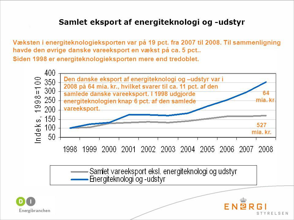 Væksten i energiteknologieksporten var på 19 pct. fra 2007 til 2008.