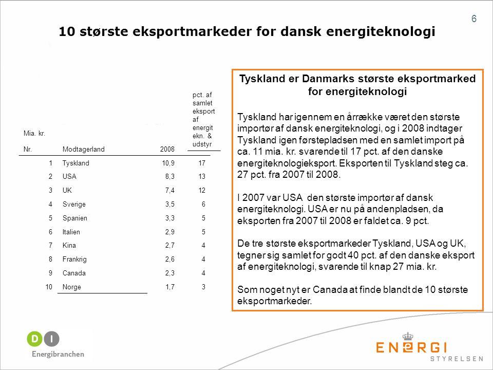 6 10 største eksportmarkeder for dansk energiteknologi Tyskland er Danmarks største eksportmarked for energiteknologi Tyskland har igennem en årrække været den største importør af dansk energiteknologi, og i 2008 indtager Tyskland igen førstepladsen med en samlet import på ca.