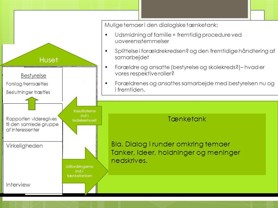 Bestyrelse Forslag fremsættes Beslutninger træffes Mulige temaer i den dialogiske tænketank: •Udsmidning af familie + fremtidig procedure ved uoverensstemmelser •Splittelse i forældrekredsen.
