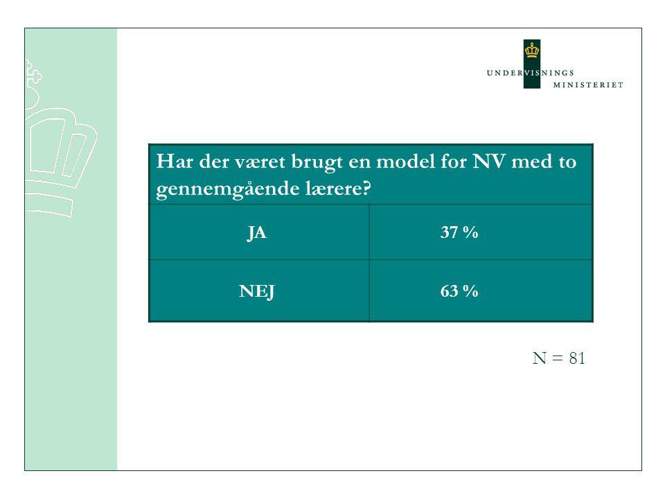 Har der været brugt en model for NV med to gennemgående lærere JA 37 % NEJ 63 % N = 81
