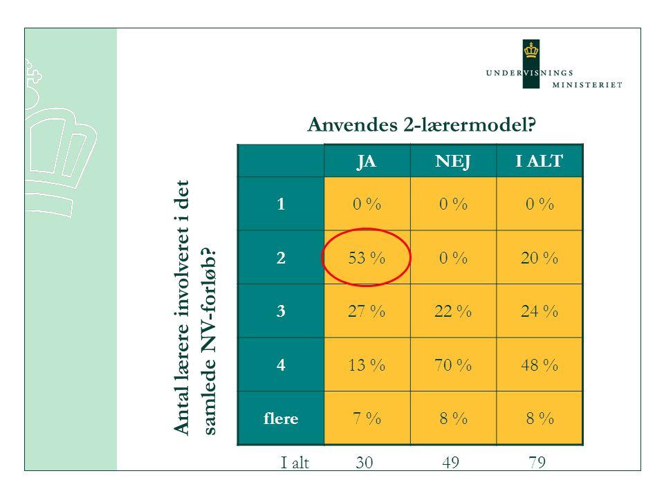 JANEJI ALT 10 % 253 %0 %20 % 327 %22 %24 % 413 %70 %48 % flere7 %8 % Anvendes 2-lærermodel.