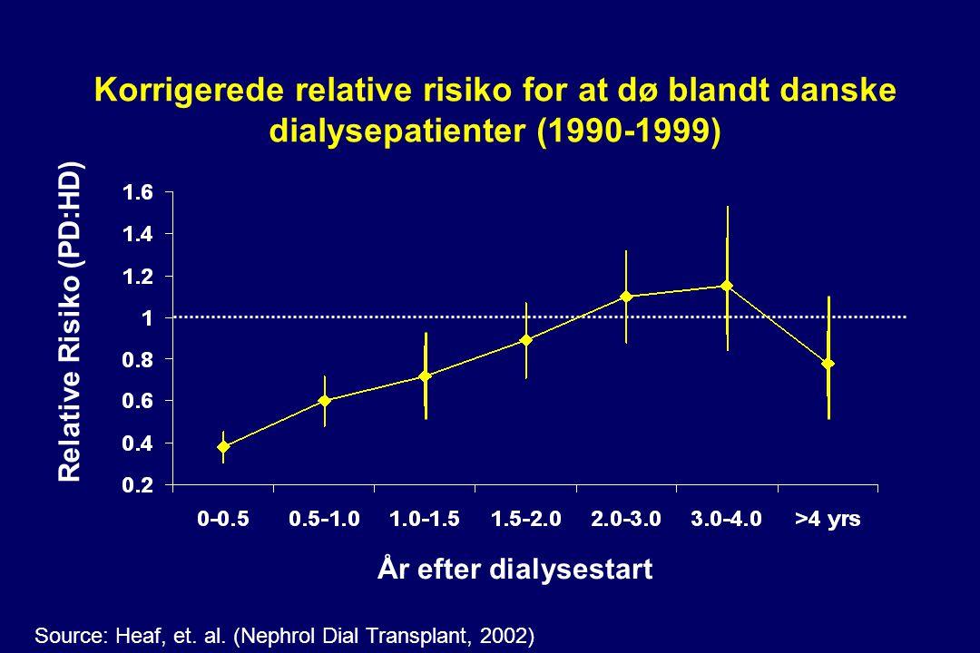 Korrigerede relative risiko for at dø blandt danske dialysepatienter (1990-1999) År efter dialysestart Relative Risiko (PD:HD) Source: Heaf, et.