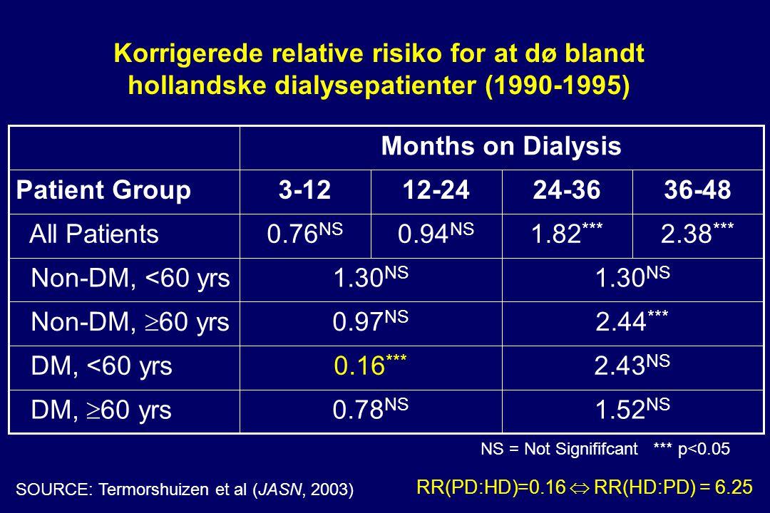 Korrigerede relative risiko for at dø blandt hollandske dialysepatienter (1990-1995) 1.52 NS 0.78 NS DM,  60 yrs 2.43 NS 0.16 *** DM, <60 yrs 2.44 *** 0.97 NS Non-DM,  60 yrs 1.30 NS Non-DM, <60 yrs 2.38 *** 1.82 *** 0.94 NS 0.76 NS All Patients 36-4824-3612-243-12Patient Group Months on Dialysis NS = Not Signififcant *** p<0.05 SOURCE: Termorshuizen et al (JASN, 2003) RR(PD:HD)=0.16  RR(HD:PD) = 6.25