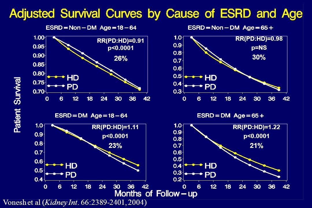 RR(PD:HD)=0.91 p<0.0001 26% RR(PD:HD)=0.98 p=NS 30% RR(PD:HD)=1.11 p<0.0001 23% RR(PD:HD)=1.22 p<0.0001 21% Vonesh et al (Kidney Int.