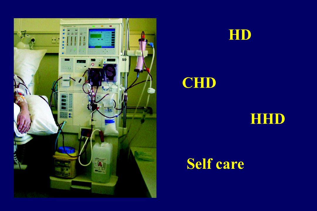 HD CHD HHD Self care