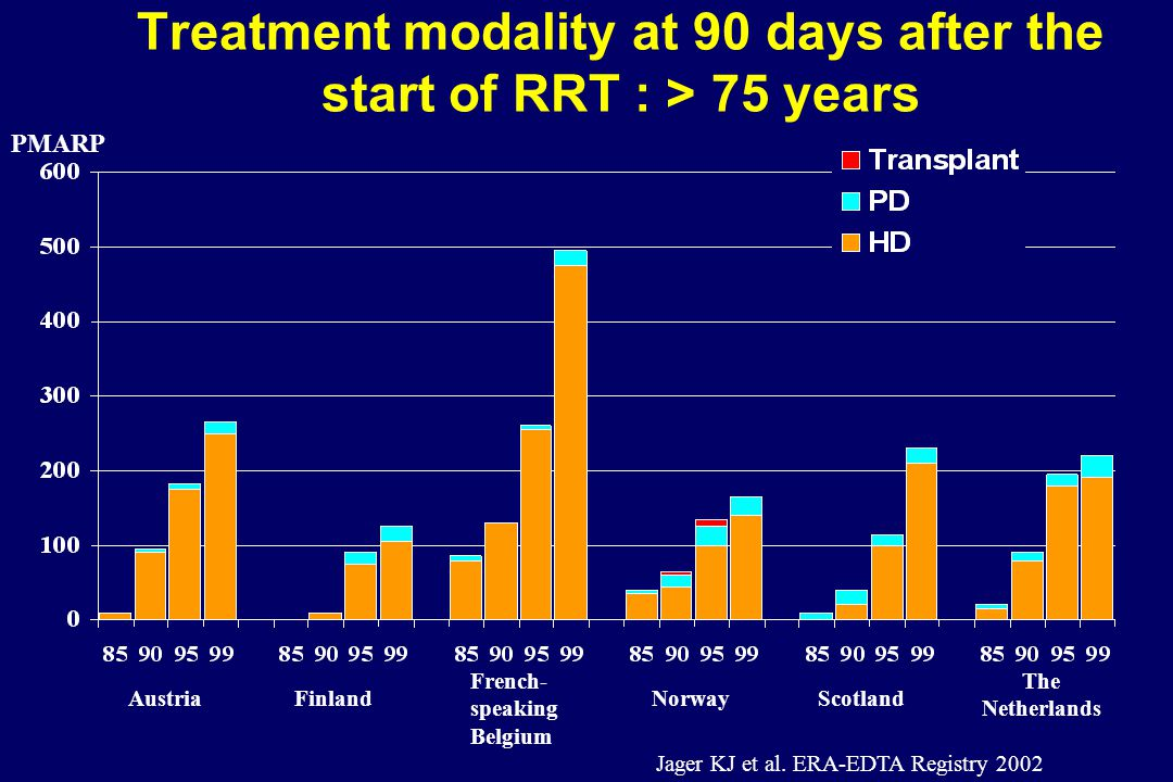 Treatment modality at 90 days after the start of RRT : > 75 years AustriaFinland French- speaking Belgium Norway Scotland The Netherlands Jager KJ et al.