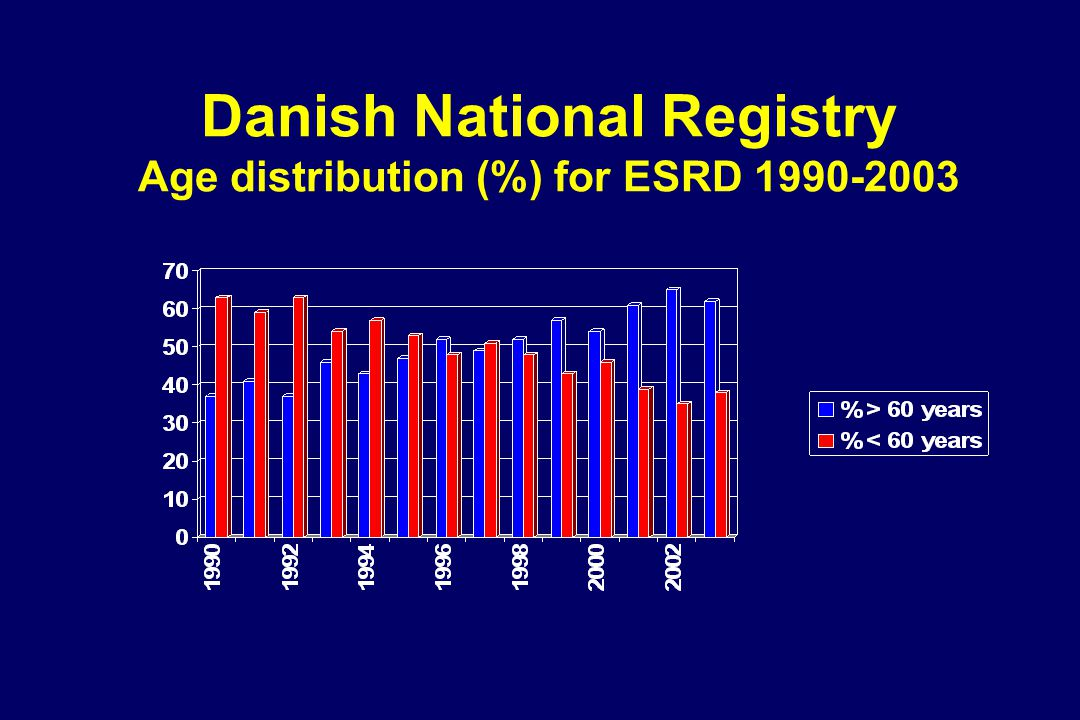 Danish National Registry Age distribution (%) for ESRD 1990-2003 Danish National Registry 2003