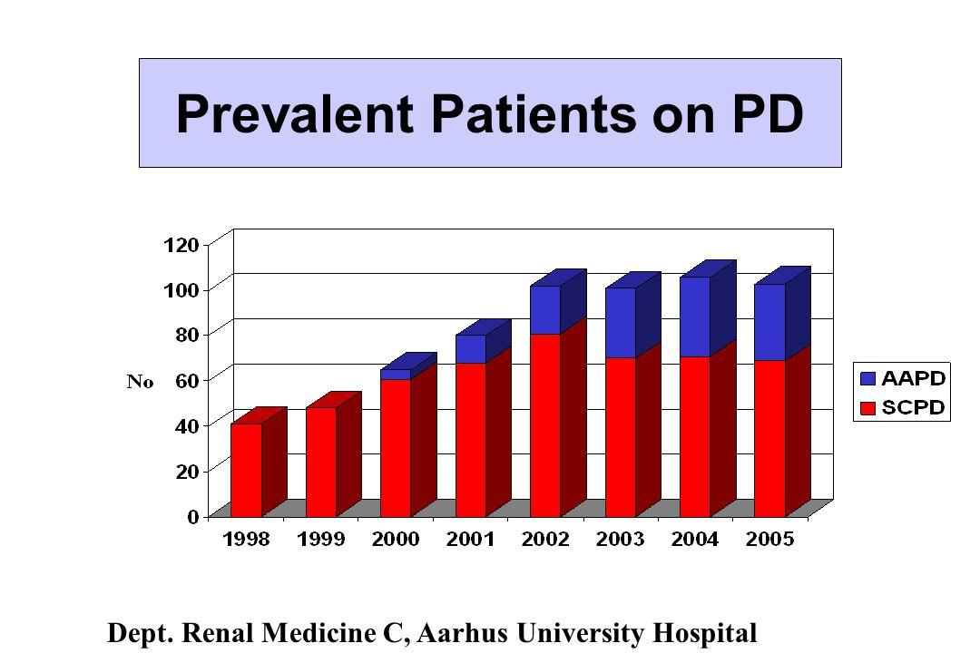 Prevalent Patients on PD Dept. Renal Medicine C, Aarhus University Hospital