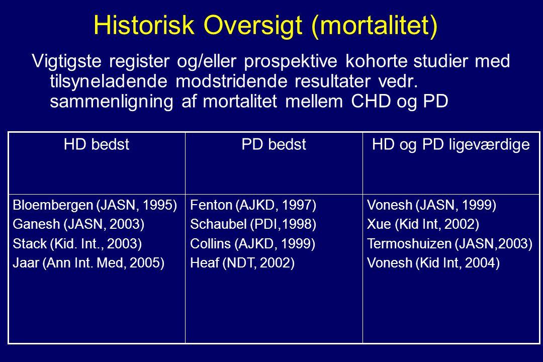 Historisk Oversigt (mortalitet) Vigtigste register og/eller prospektive kohorte studier med tilsyneladende modstridende resultater vedr.
