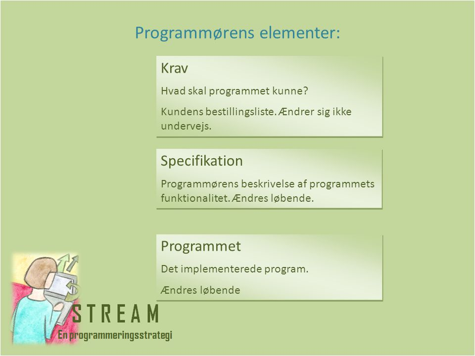 Programmørens elementer: Krav Hvad skal programmet kunne.