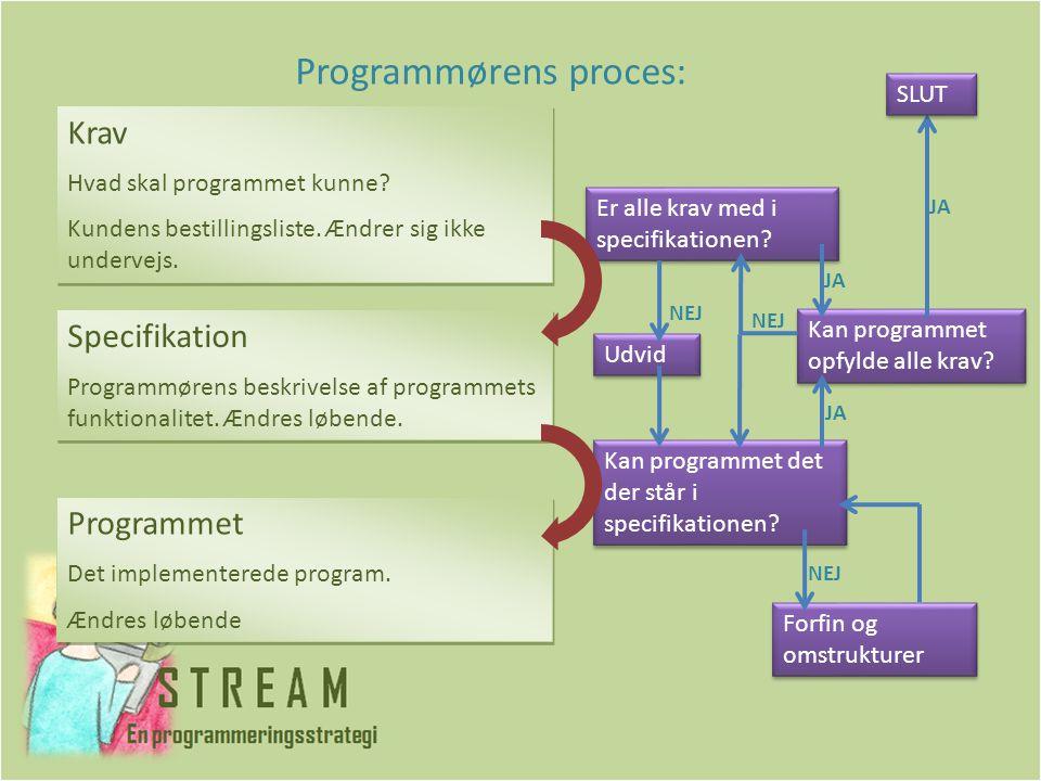 Programmørens proces: Kan programmet det der står i specifikationen.