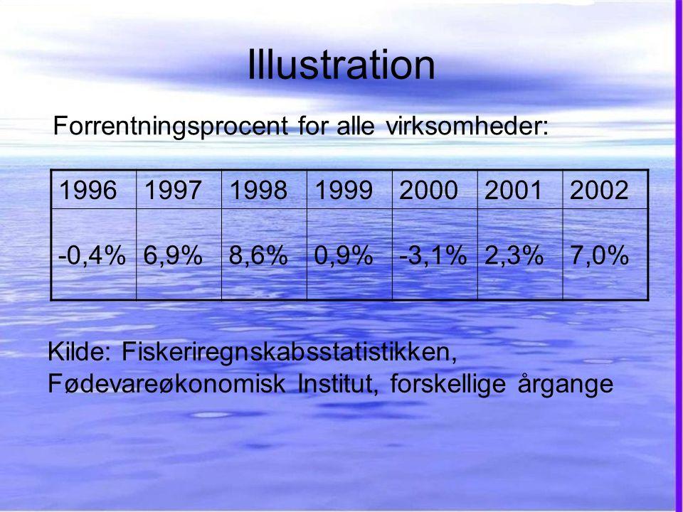 Illustration 1996199719981999200020012002 -0,4%6,9%8,6%0,9%-3,1%2,3%7,0% Forrentningsprocent for alle virksomheder: Kilde: Fiskeriregnskabsstatistikken, Fødevareøkonomisk Institut, forskellige årgange