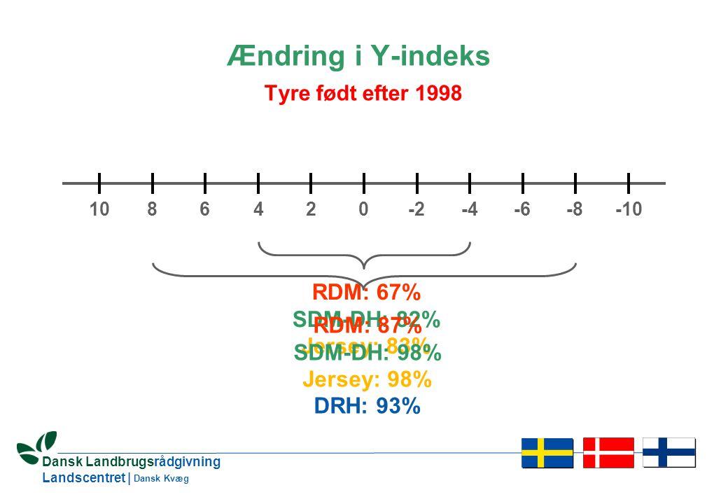 5 Dansk Landbrugsrådgivning Landscentret | Dansk Kvæg Ændring i Y-indeks Tyre født efter 1998 024-4-8-66-10-2108 RDM: 67% SDM-DH: 82% Jersey: 83% RDM: 87% SDM-DH: 98% Jersey: 98% DRH: 93%