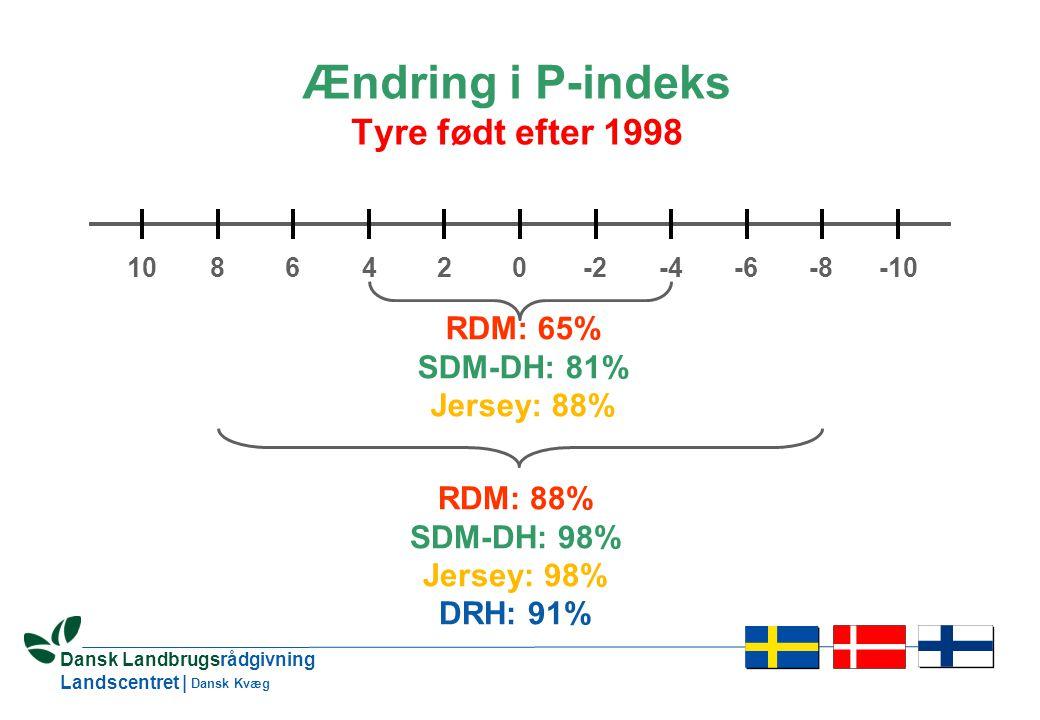 7 Dansk Landbrugsrådgivning Landscentret | Dansk Kvæg Ændring i P-indeks Tyre født efter 1998 024-4-8-66-10-2108 RDM: 65% SDM-DH: 81% Jersey: 88% RDM: 88% SDM-DH: 98% Jersey: 98% DRH: 91%