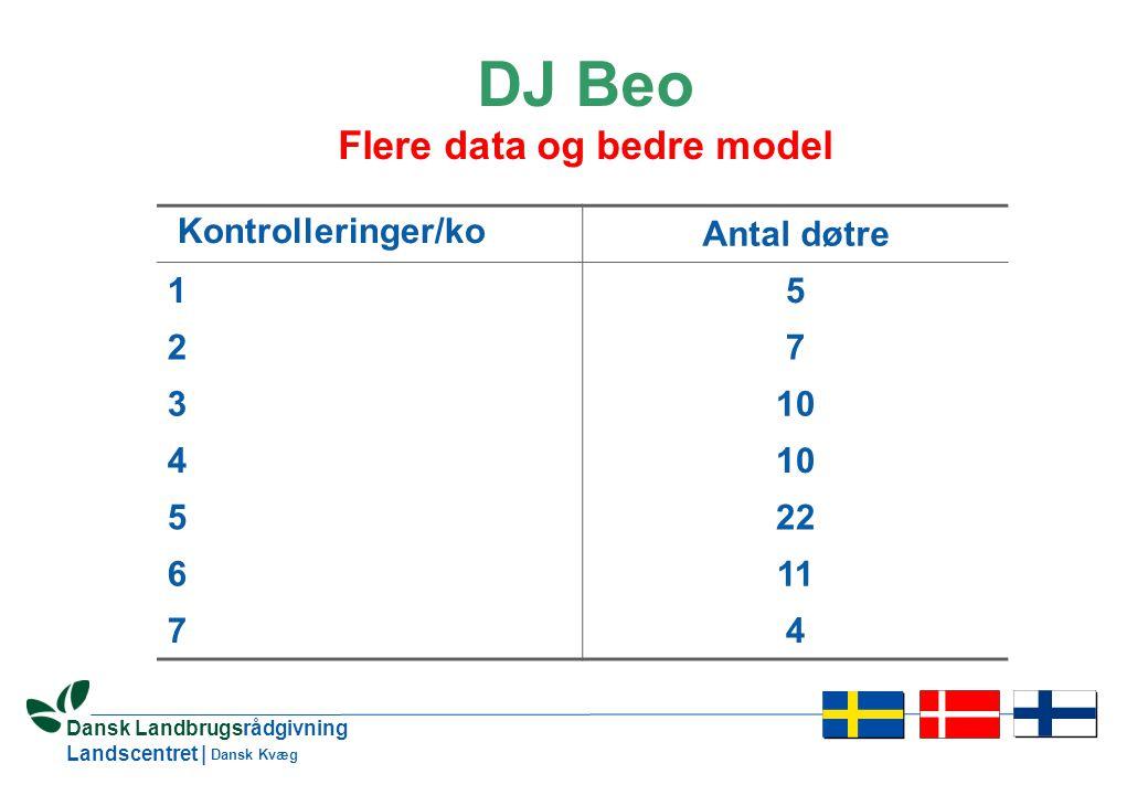 9 Dansk Landbrugsrådgivning Landscentret | Dansk Kvæg DJ Beo Flere data og bedre model Kontrolleringer/ko Antal døtre 15 27 310 4 522 611 74