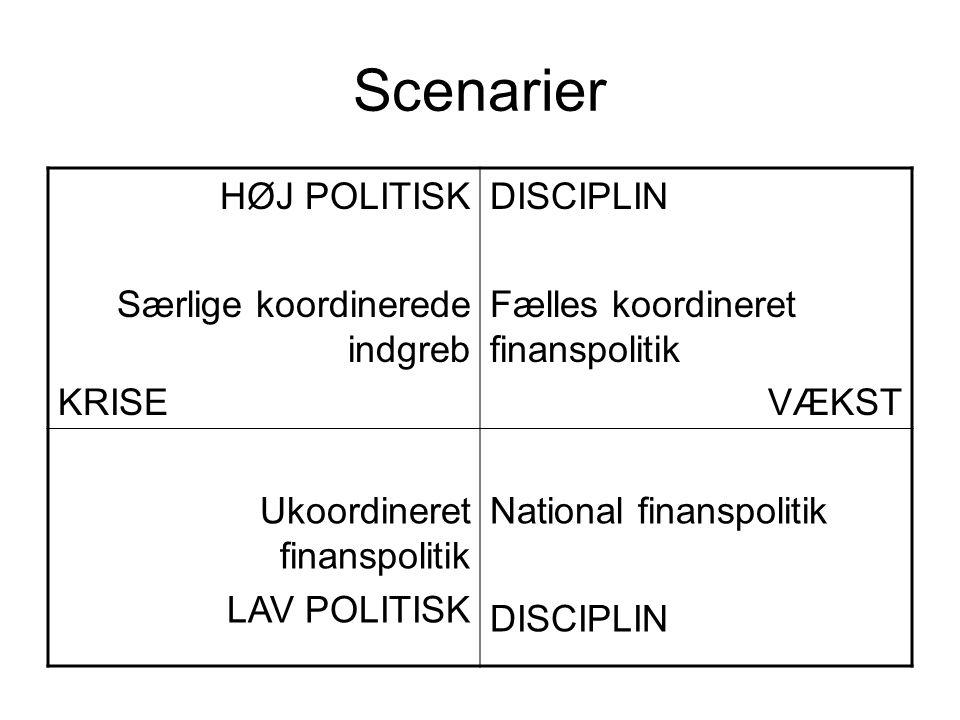 Scenarier HØJ POLITISK Særlige koordinerede indgreb KRISE DISCIPLIN Fælles koordineret finanspolitik VÆKST Ukoordineret finanspolitik LAV POLITISK National finanspolitik DISCIPLIN
