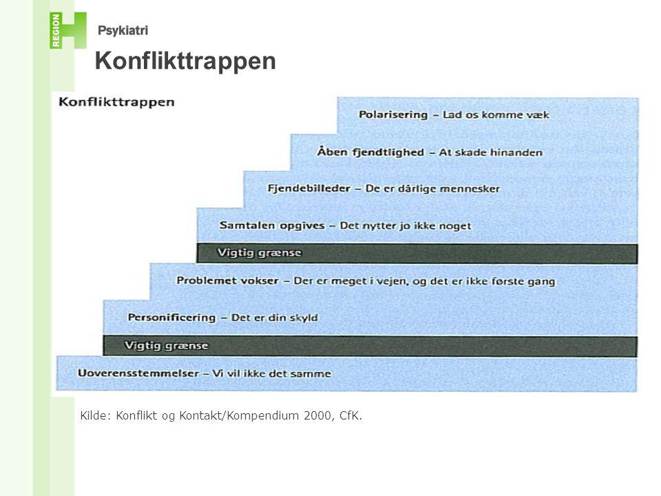 Konflikttrappen Kilde: Konflikt og Kontakt/Kompendium 2000, CfK.