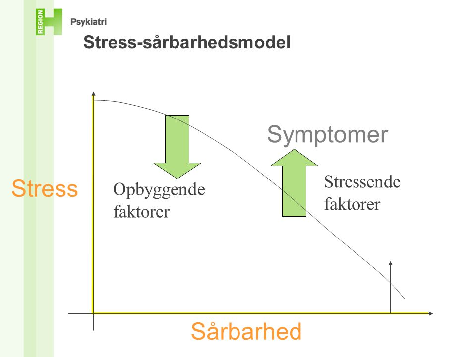 Stress-sårbarhedsmodel Symptomer Sårbarhed Stress Opbyggende faktorer Stressende faktorer