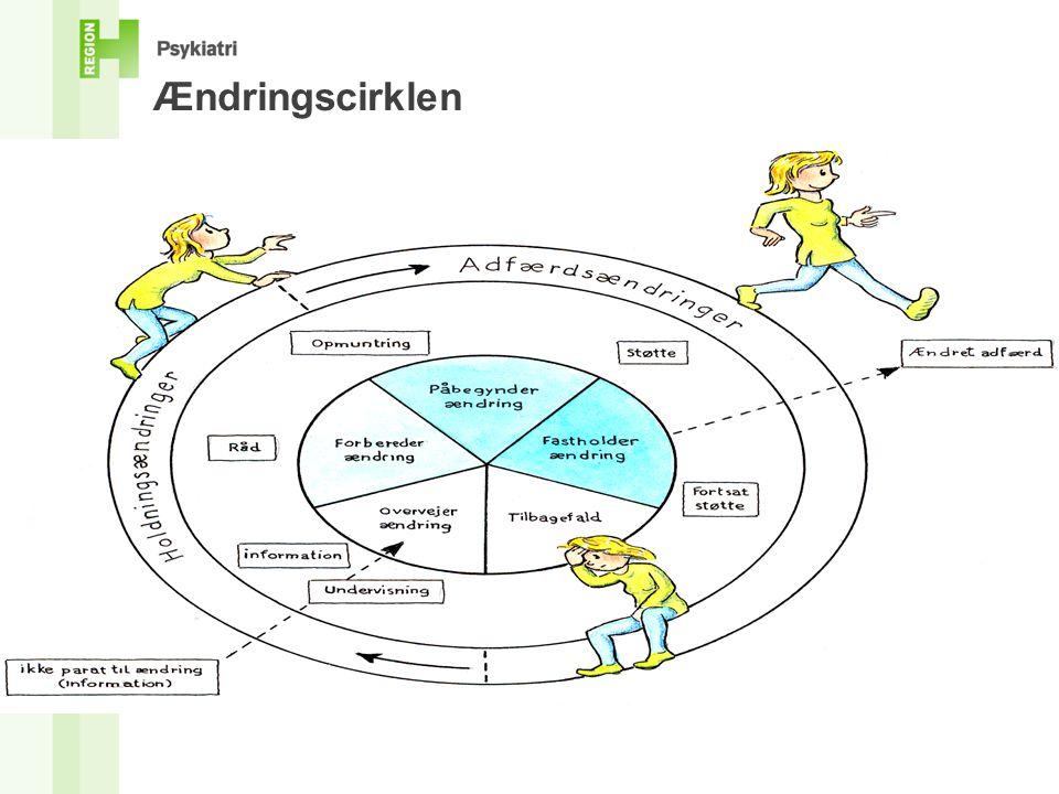 Ændringscirklen Tegnet af Claes Movin