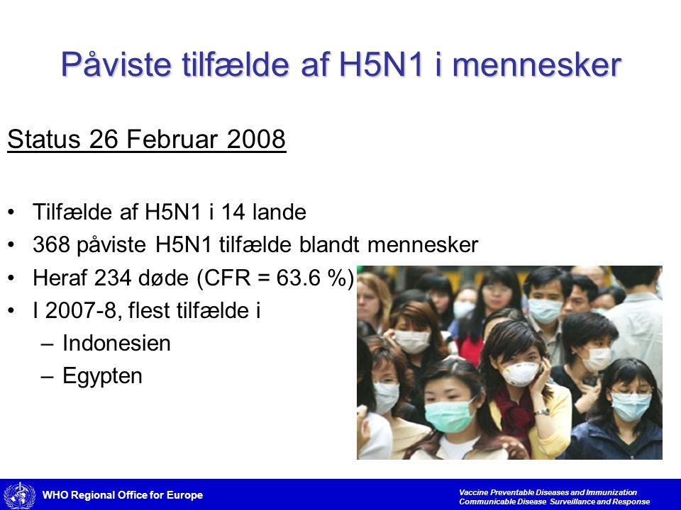WHO Regional Office for Europe Vaccine Preventable Diseases and Immunization Communicable Disease Surveillance and Response Påviste tilfælde af H5N1 i mennesker Status 26 Februar 2008 •Tilfælde af H5N1 i 14 lande •368 påviste H5N1 tilfælde blandt mennesker •Heraf 234 døde (CFR = 63.6 %) •I 2007-8, flest tilfælde i –Indonesien –Egypten