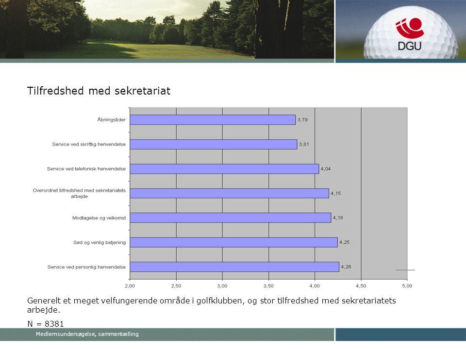 Medlemsundersøgelse, sammentælling Tilfredshed med sekretariat Generelt et meget velfungerende område i golfklubben, og stor tilfredshed med sekretariatets arbejde.