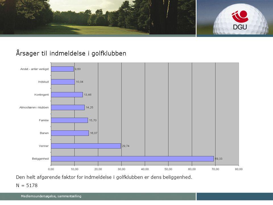 Medlemsundersøgelse, sammentælling Årsager til indmeldelse i golfklubben Den helt afgørende faktor for indmeldelse i golfklubben er dens beliggenhed.