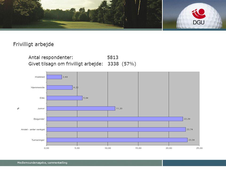 Medlemsundersøgelse, sammentælling Frivilligt arbejde Antal respondenter: 5813 Givet tilsagn om frivilligt arbejde: 3338 (57%)