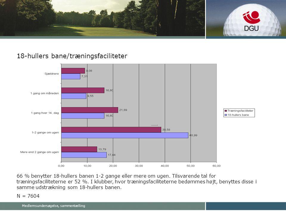 Medlemsundersøgelse, sammentælling 18-hullers bane/træningsfaciliteter 66 % benytter 18-hullers banen 1-2 gange eller mere om ugen.