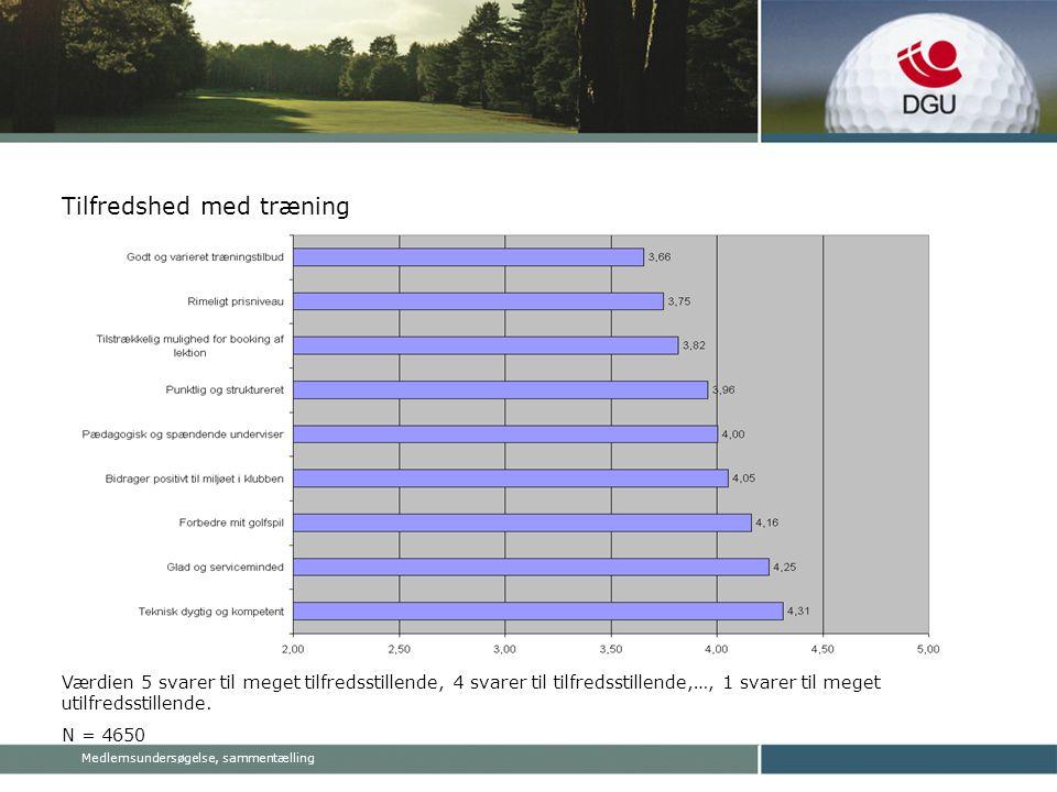 Medlemsundersøgelse, sammentælling Tilfredshed med træning Værdien 5 svarer til meget tilfredsstillende, 4 svarer til tilfredsstillende,…, 1 svarer til meget utilfredsstillende.