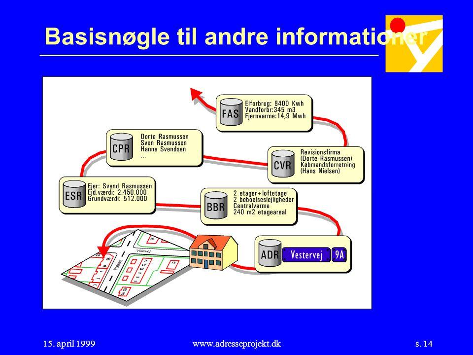 s. 14 15. april 1999www.adresseprojekt.dk Basisnøgle til andre informationer