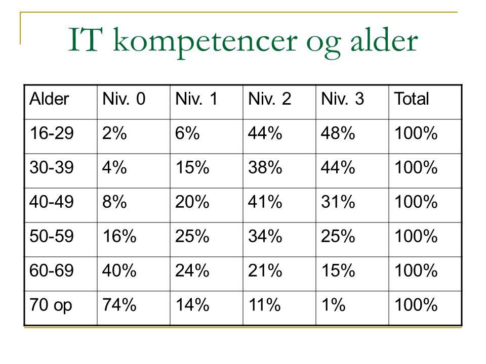 IT kompetencer og alder AlderNiv. 0Niv. 1Niv. 2Niv. 3Total 16-292%6%44%48%100% 30-394%15%38%44%100% 40-498%20%41%31%100% 50-5916%25%34%25%100% 60-6940