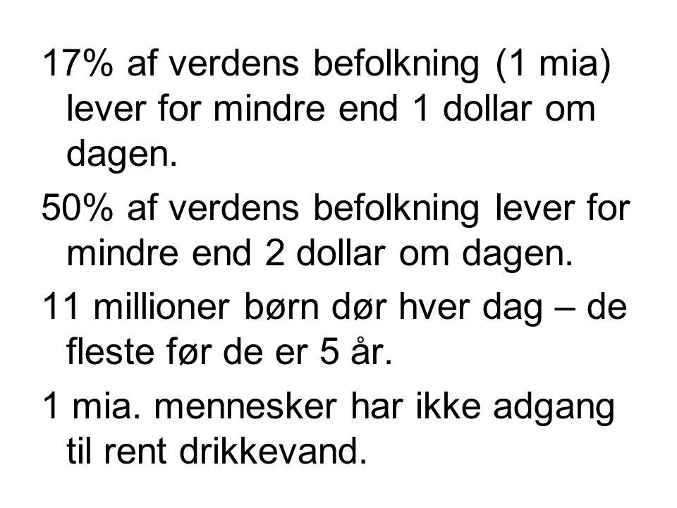 17% af verdens befolkning (1 mia) lever for mindre end 1 dollar om dagen.