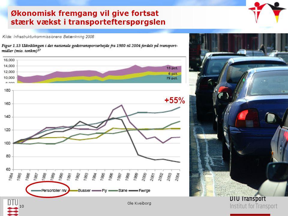 Ole Kveiborg 10 Historisk er især vejtrafikken vokset +55% Økonomisk fremgang vil give fortsat stærk vækst i transportefterspørgslen Kilde: Infrastrukturkommissionens Betænkning 2008