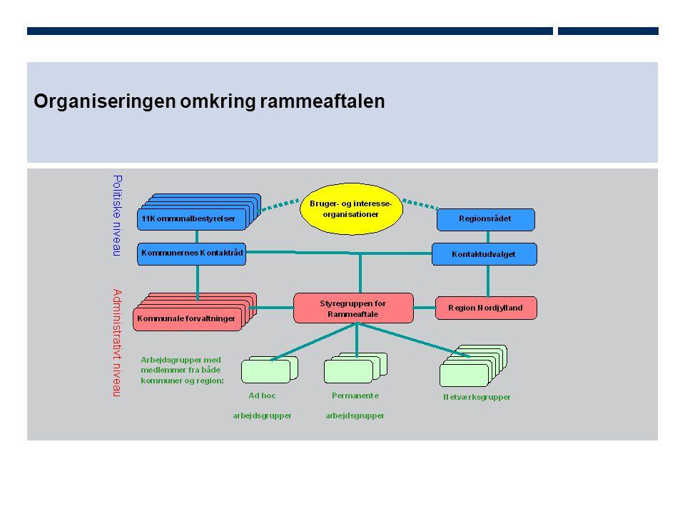 Organiseringen omkring rammeaftalen