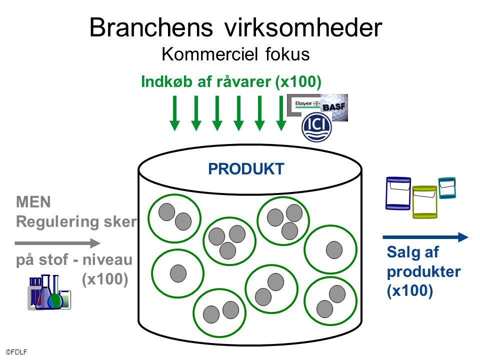 ©FDLF Indkøb af råvarer (x100) Branchens virksomheder Kommerciel fokus PRODUKT Salg af produkter (x100) MEN Regulering sker på stof - niveau (x100)