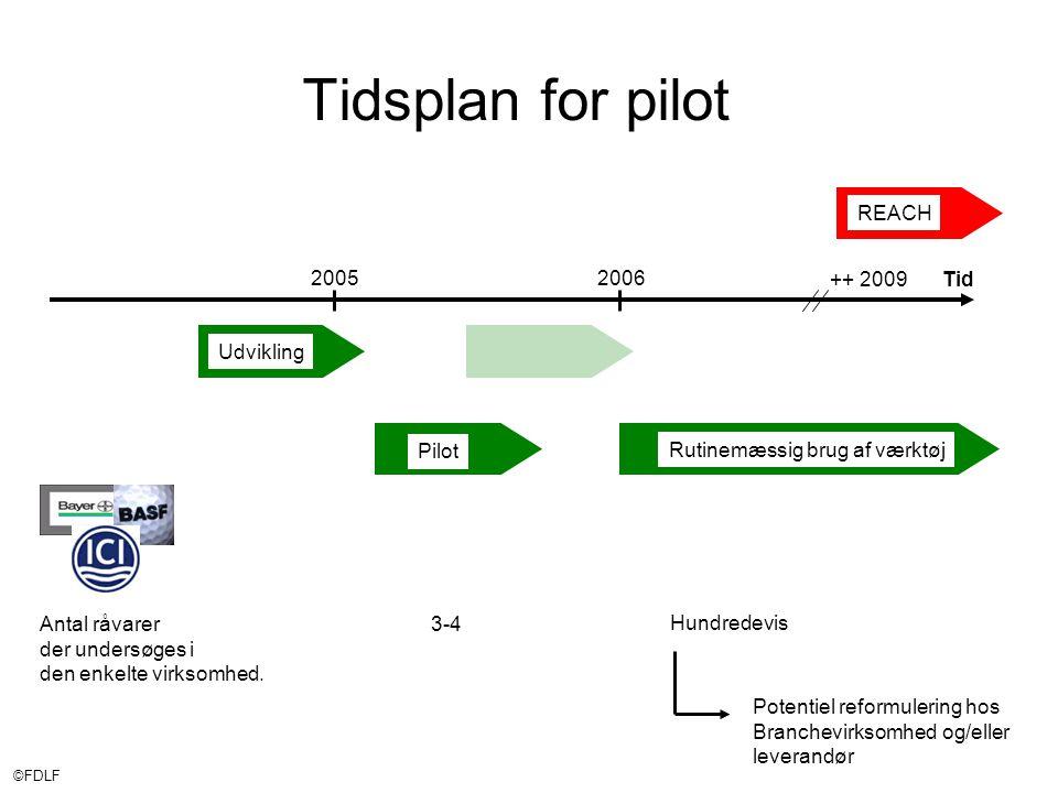 ©FDLF Rutinemæssig brug af værktøj Tidsplan for pilot 2005 ++ 2009Tid 2006 Pilot REACH Udvikling Antal råvarer der undersøges i den enkelte virksomhed.