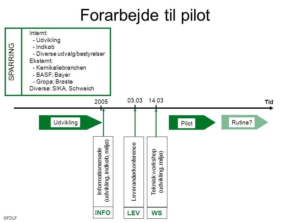 ©FDLF Forarbejde til pilot 2005 Tid Pilot Udvikling Internt: - Udvikling - Indkøb - Diverse udvalg/bestyrelser Eksternt: - Kemikaliebranchen - BASF; Bayer - Gropa; Brøste Diverse: SIKA, Schweich SPARRING Rutine.