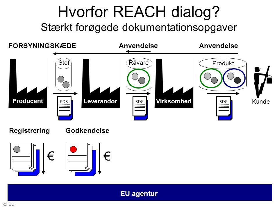 ©FDLF EU agentur Producent FORSYNINGSKÆDEAnvendelse Stof SDS € Registrering € Godkendelse Hvorfor REACH dialog.