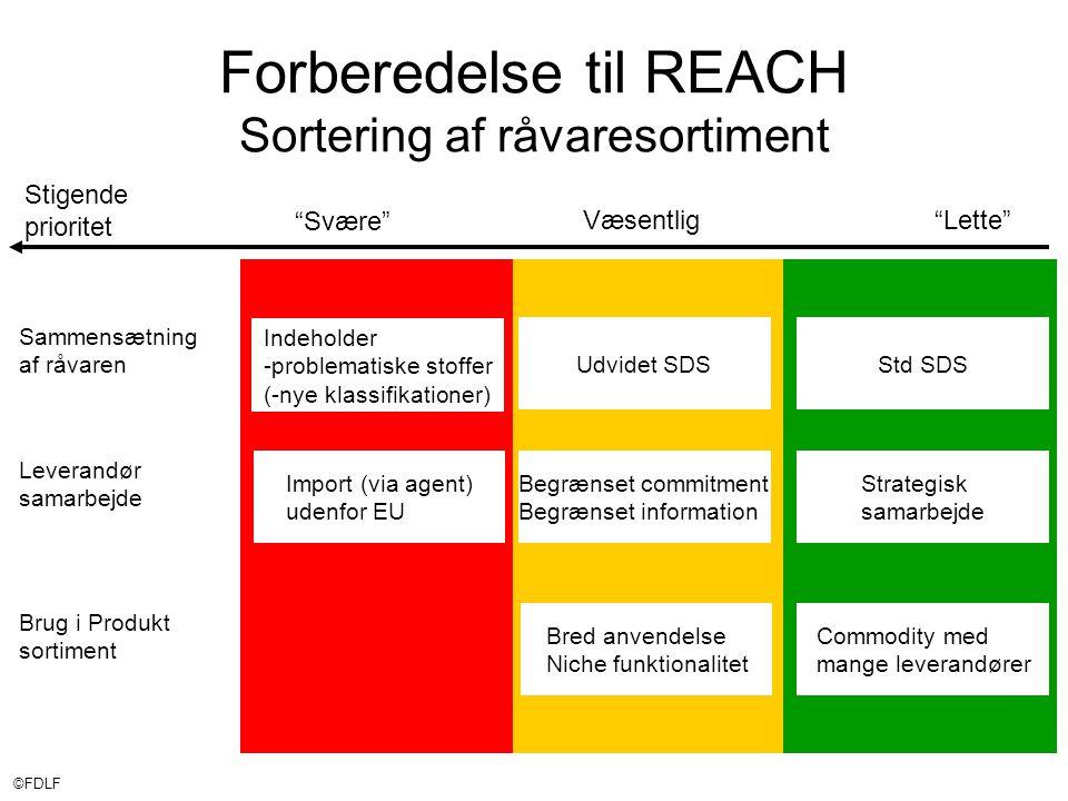 ©FDLF Stigende prioritet Væsentlig Lette Svære Forberedelse til REACH Sortering af råvaresortiment Sammensætning af råvaren Leverandør samarbejde Brug i Produkt sortiment Std SDSUdvidet SDS Indeholder -problematiske stoffer (-nye klassifikationer) Import (via agent) udenfor EU Begrænset commitment Begrænset information Bred anvendelse Niche funktionalitet Commodity med mange leverandører Strategisk samarbejde