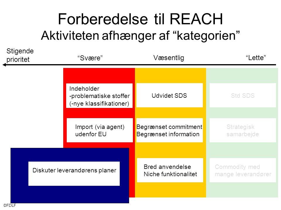 ©FDLF Stigende prioritet Væsentlig Lette Svære Forberedelse til REACH Aktiviteten afhænger af kategorien Std SDSUdvidet SDS Indeholder -problematiske stoffer (-nye klassifikationer) Import (via agent) udenfor EU Begrænset commitment Begrænset information Bred anvendelse Niche funktionalitet Commodity med mange leverandører Strategisk samarbejde Diskuter leverandørens planer