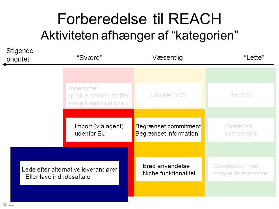 ©FDLF Stigende prioritet Væsentlig Lette Svære Forberedelse til REACH Aktiviteten afhænger af kategorien Std SDSUdvidet SDS Indeholder -problematiske stoffer (-nye klassifikationer) Import (via agent) udenfor EU Begrænset commitment Begrænset information Bred anvendelse Niche funktionalitet Commodity med mange leverandører Strategisk samarbejde Lede efter alternative leverandører - Eller lave indkøbsaftale