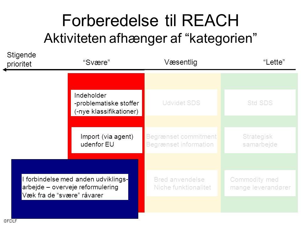 ©FDLF Stigende prioritet Væsentlig Lette Svære Forberedelse til REACH Aktiviteten afhænger af kategorien Std SDSUdvidet SDS Indeholder -problematiske stoffer (-nye klassifikationer) Import (via agent) udenfor EU Begrænset commitment Begrænset information Bred anvendelse Niche funktionalitet Commodity med mange leverandører Strategisk samarbejde I forbindelse med anden udviklings- arbejde – overveje reformulering Væk fra de svære råvarer