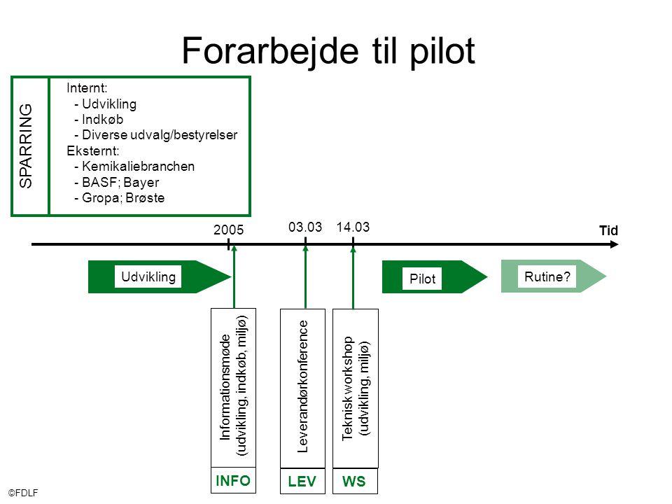 ©FDLF Forarbejde til pilot 2005 Tid Pilot Udvikling Internt: - Udvikling - Indkøb - Diverse udvalg/bestyrelser Eksternt: - Kemikaliebranchen - BASF; Bayer - Gropa; Brøste SPARRING Rutine.