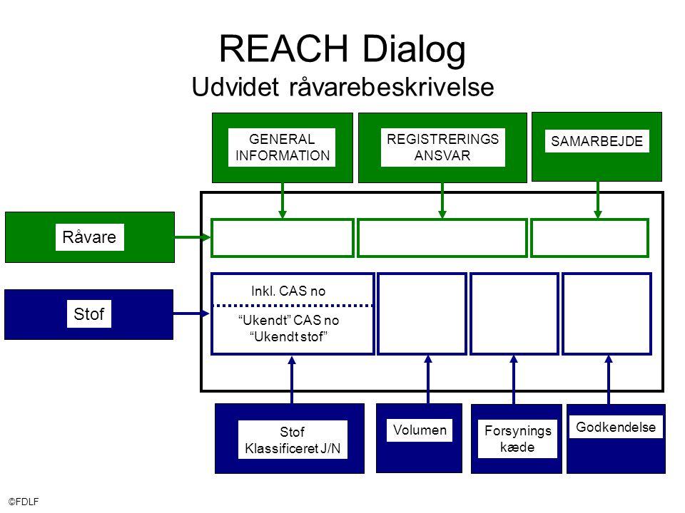 ©FDLF REACH Dialog Udvidet råvarebeskrivelse Råvare Stof Inkl.