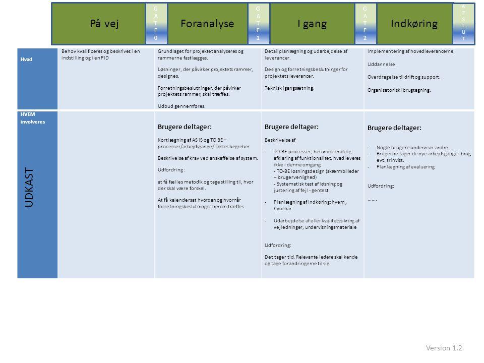 Hvad Behov kvalificeres og beskrives i en indstilling og i en PID Grundlaget for projektet analyseres og rammerne fastlægges.
