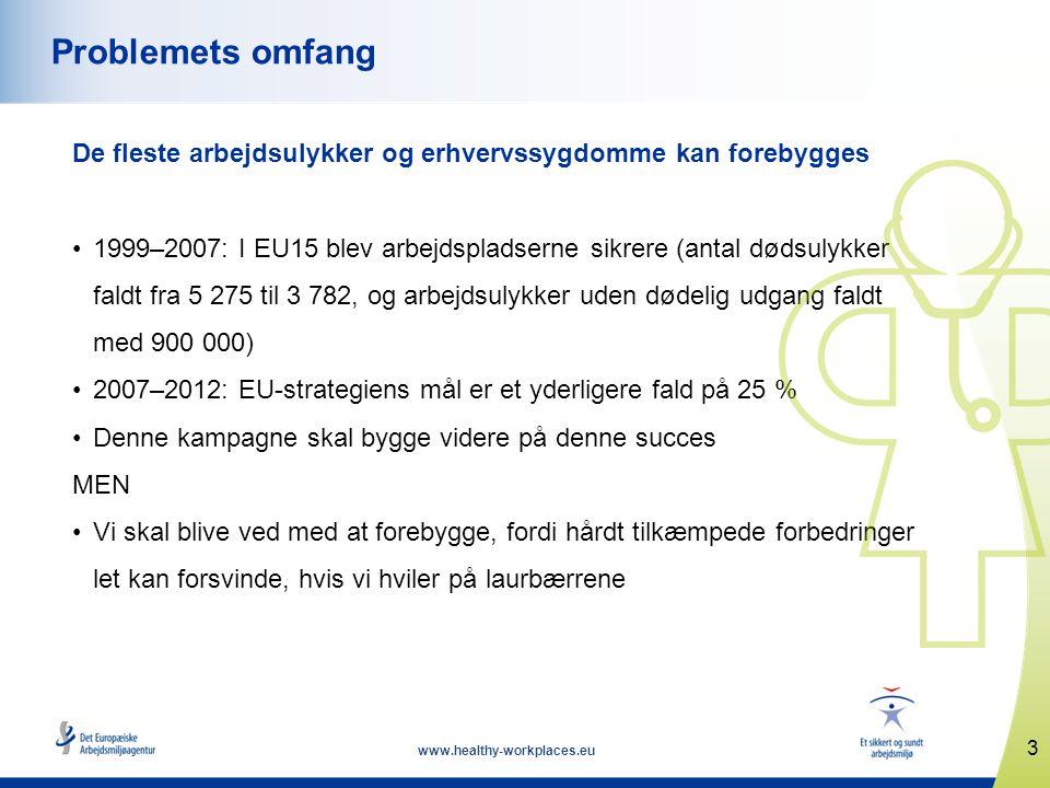 3 www.healthy-workplaces.eu Problemets omfang De fleste arbejdsulykker og erhvervssygdomme kan forebygges •1999–2007: I EU15 blev arbejdspladserne sikrere (antal dødsulykker faldt fra 5 275 til 3 782, og arbejdsulykker uden dødelig udgang faldt med 900 000) •2007–2012: EU-strategiens mål er et yderligere fald på 25 % •Denne kampagne skal bygge videre på denne succes MEN •Vi skal blive ved med at forebygge, fordi hårdt tilkæmpede forbedringer let kan forsvinde, hvis vi hviler på laurbærrene