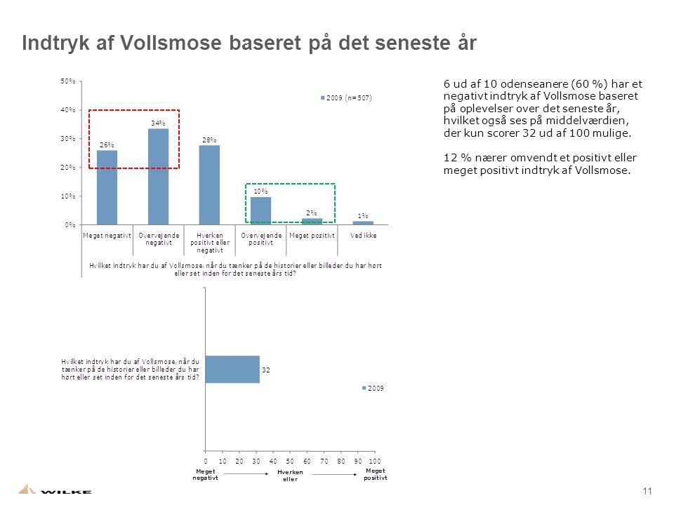 11 Indtryk af Vollsmose baseret på det seneste år 6 ud af 10 odenseanere (60 %) har et negativt indtryk af Vollsmose baseret på oplevelser over det seneste år, hvilket også ses på middelværdien, der kun scorer 32 ud af 100 mulige.